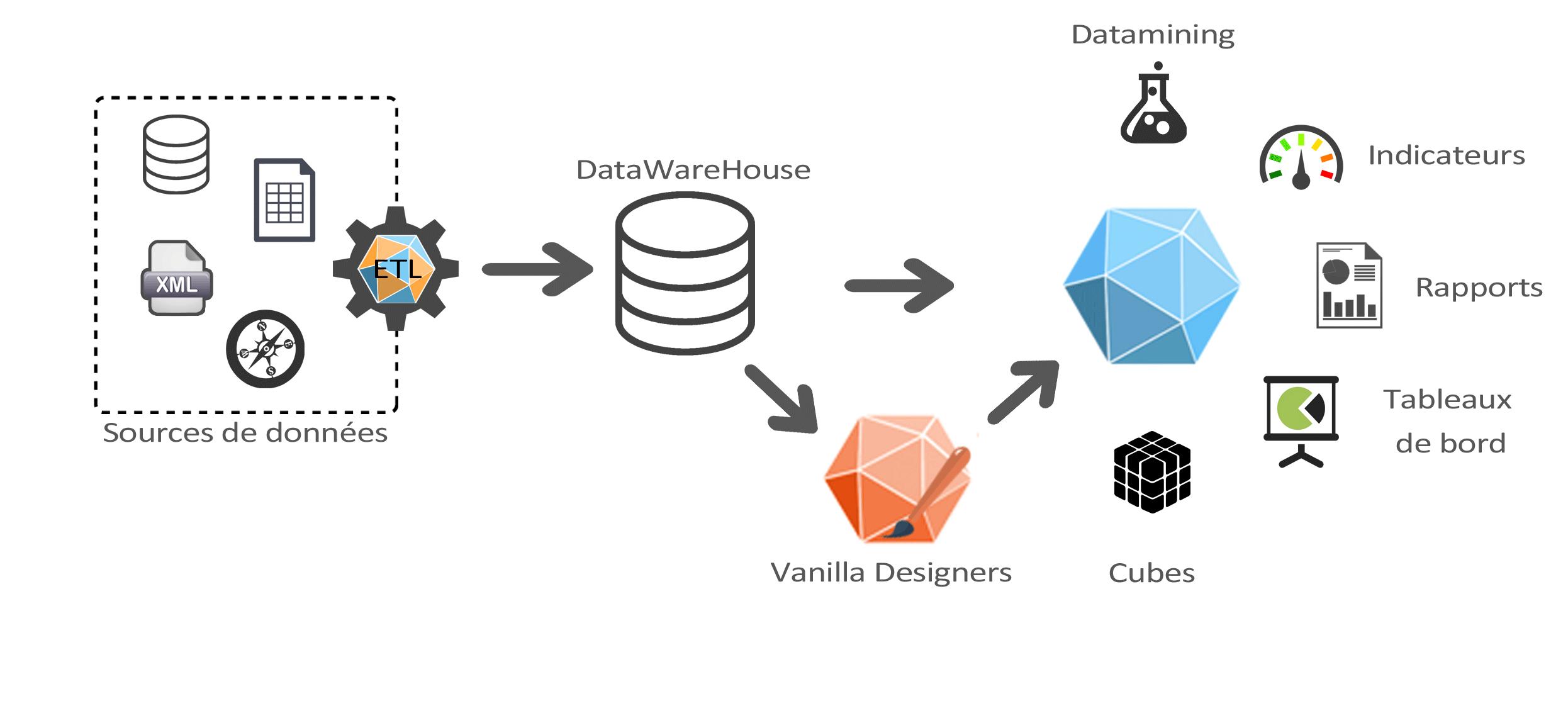 Vanilla: schéma de fonctionnement
